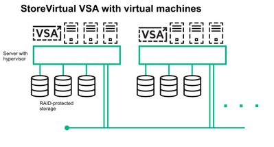 HPE StoreVirtual VSA with VMs.JPG