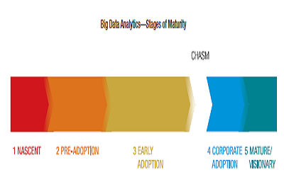 stages of big data analytics maturity teaser.png