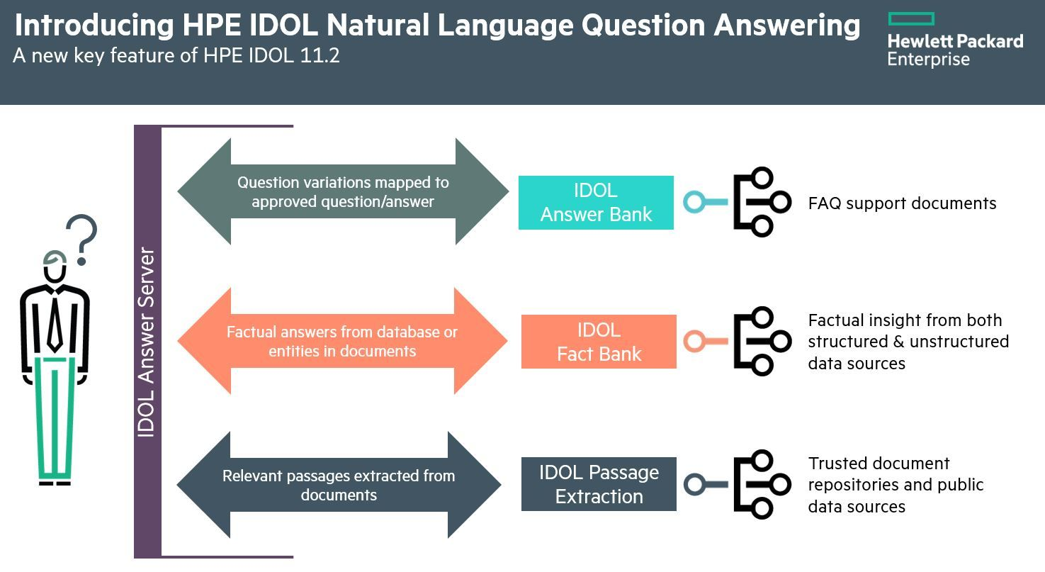 HPE IDOL Natural Language Question Answering