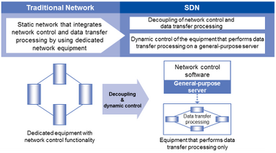 SDN.png