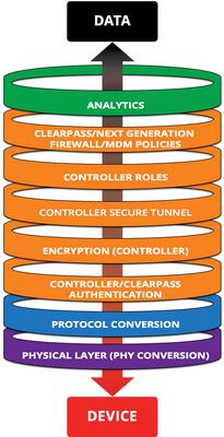 """Die """"Connect and Protect""""-Methodik von HPE Aruba zielt darauf ab, unsichere Geräte in vertrauenswürdige Daten zu verwandeln."""
