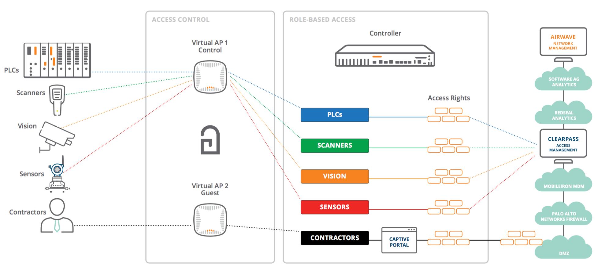 """HPE Aruba sorgt mittels """"Adaptive Trust Defense"""" für den umfassenden Schutz von IoT-Umgebungen."""