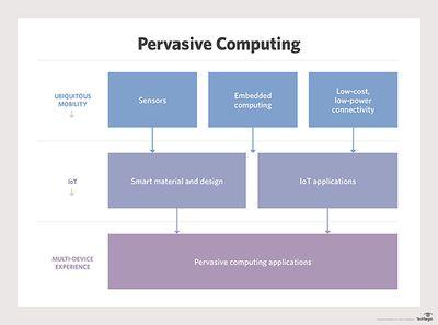 iota-pervasive_computing_desktop.jpg