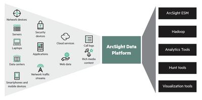 ArcSight Data Platform