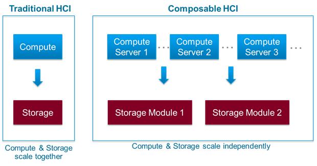 図: 出典 VMware 「Traditional HCI versus Composable HCI」