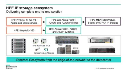 HPE  and Arista end-to-end solution for IP storage