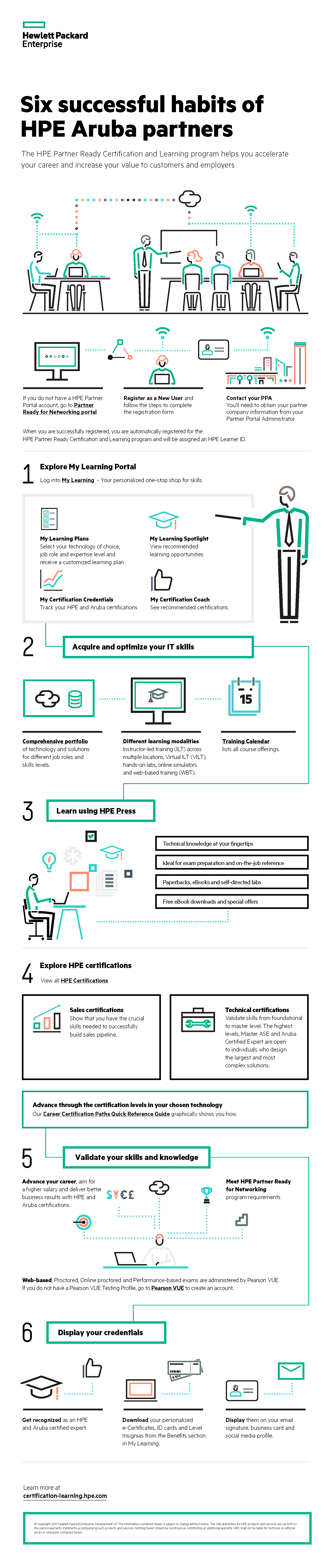 HPE Partner Ready Certification and Learning Infographic for Aruba partners_060717.png