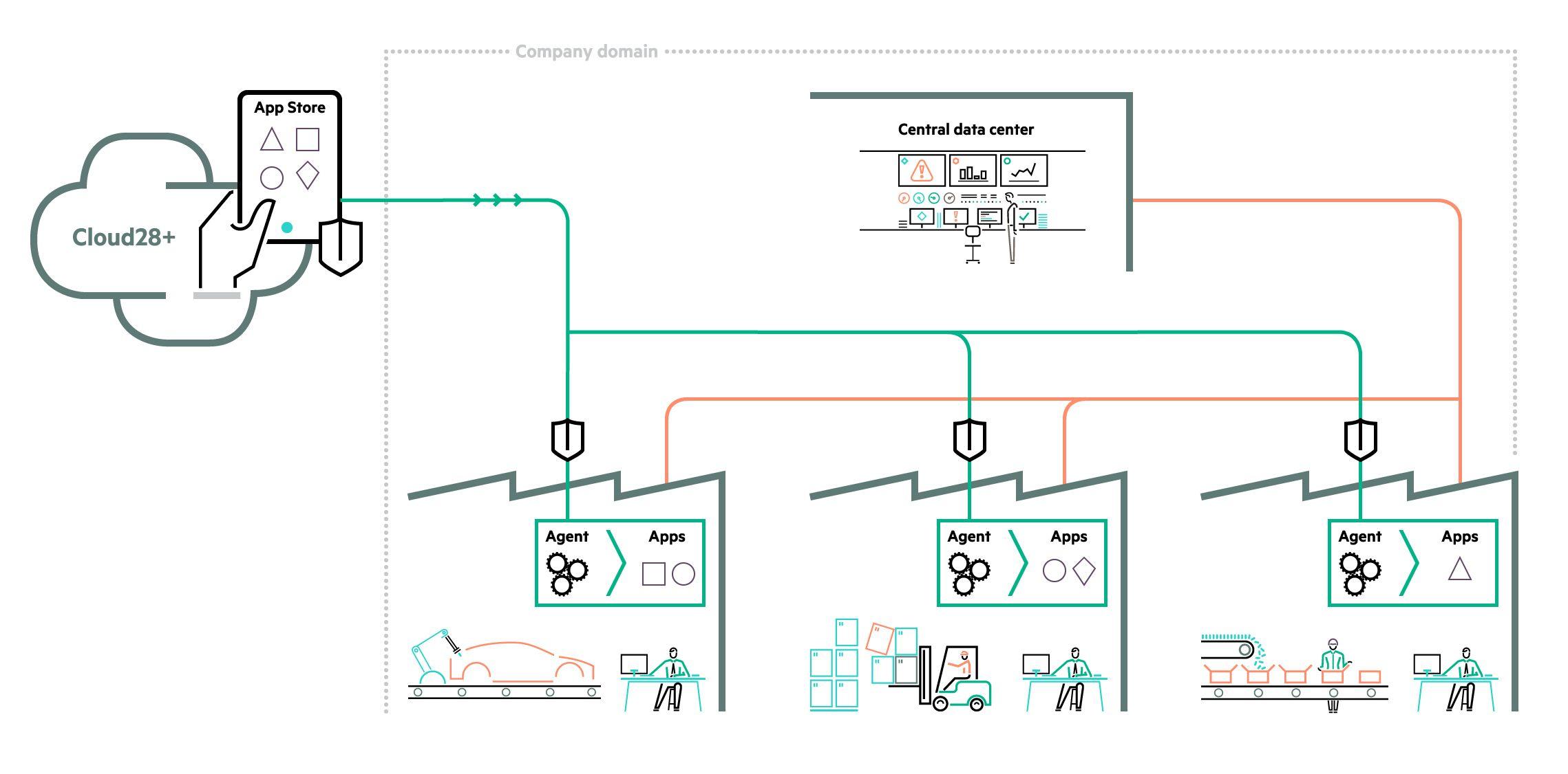 Express App Platform – Manufacturing