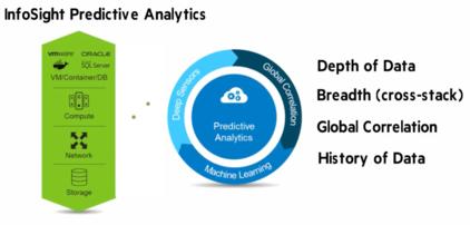 InfoSight-Predictive-Analytics-CI.png