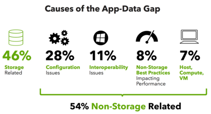 Causes-of-the-App-Data-Gap-CI.png