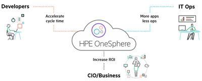 hpe-onesphere_graph3.jpg