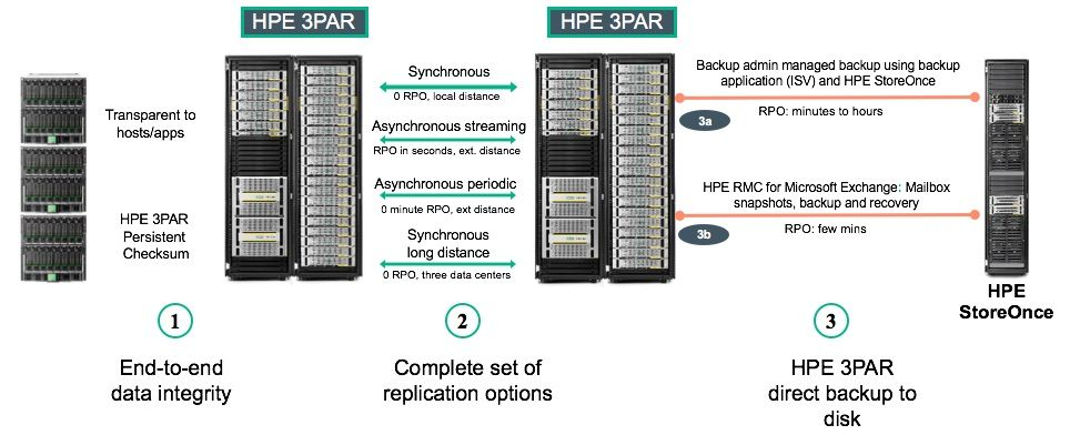 Data Protection HPE Storage Microsoft Exchange.jpg