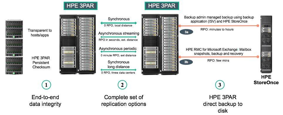 Data Protection HPE Storage Microsoft Exchange.jpg
