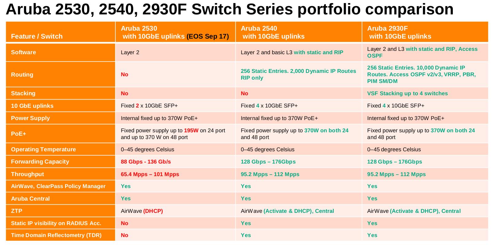 2530-48G vs  2920-48G vs ??? - Hewlett Packard Enterprise