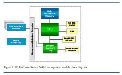 HP_ProCurve_5400_zl_Management_Module_Block_Diagram.png