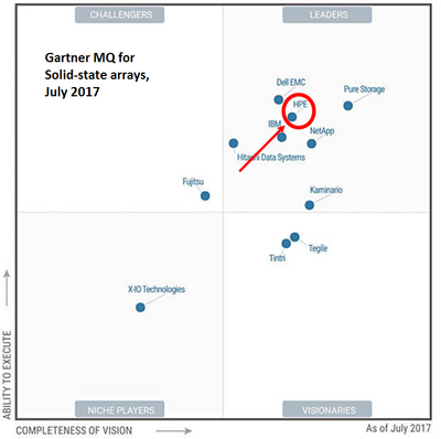 Gartner Magic Quadrant for Solid State Arrays, July 2017