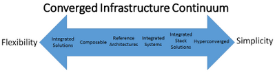 Converged Infrastructure Solutions Continuum