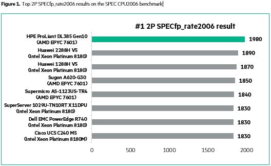 DL385Gen10-SPECCPU2006.png