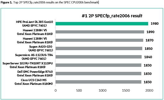 HPE ProLiant DL385 Gen10 achieves multiple #1 server benchmarks
