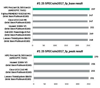Corrected_DL385Gen10_SPECCPU2017_Blog.png