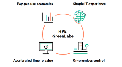 HPE GreenLake.png