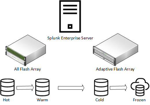 HPE-Nimble-Storage-and-Splunk.png