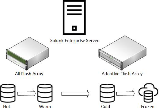 HPE-Nimble-Storage-and-Splunk.png