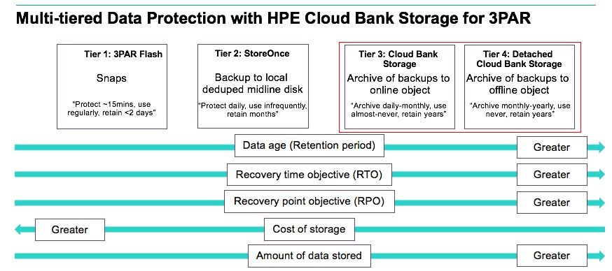Cloud Bank Data Protection 3PAR.jpg
