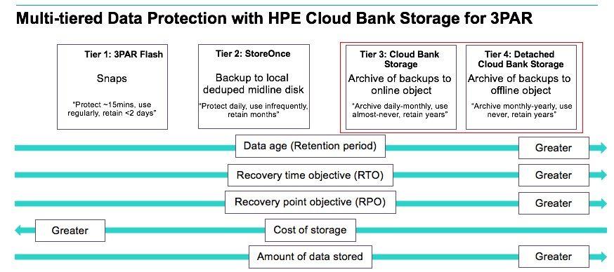 Cloud Bank Data Protection 3PAR.jpg