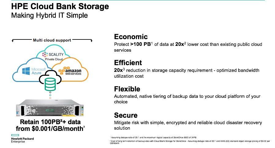 HPE Cloud Bank Storage Hybrid IT.jpg