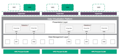 data-virtualization-platform-within-simplivity-data-center.png