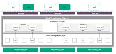 data-virtualization-platform-within-simplivity-data-center.png