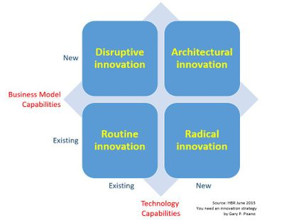 Figure 1: The Innovation Landscape Map