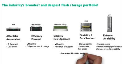 HPE Flash Storage ChalkTalk.jpg