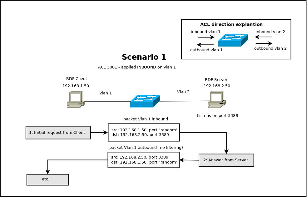 diagram_acl_generic_3389.png