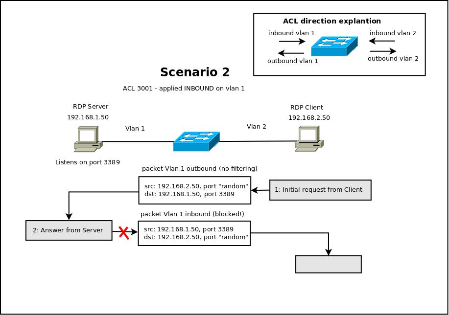 diagram_acl_generic_3389_rev.png