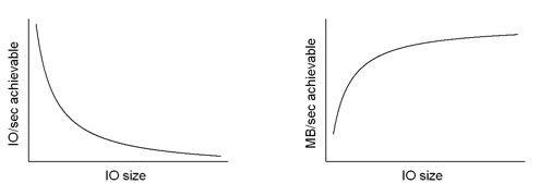 Busting the Myth of Storage Block Size_Image2.jpg