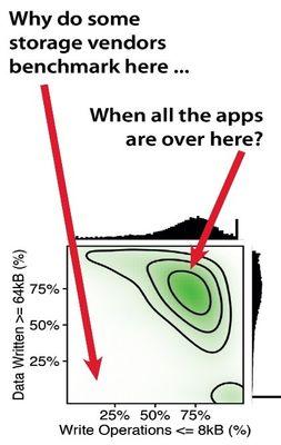 Busting the Myth of Storage Block Size_Image5.jpg