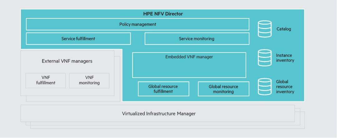 NFV Director.jpg