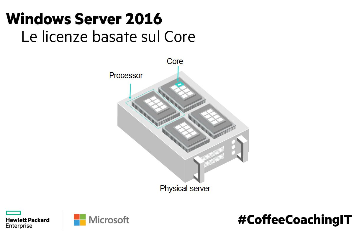 2018-02-01 Windows Server 2016 Core Based Licensing Explained.jpg