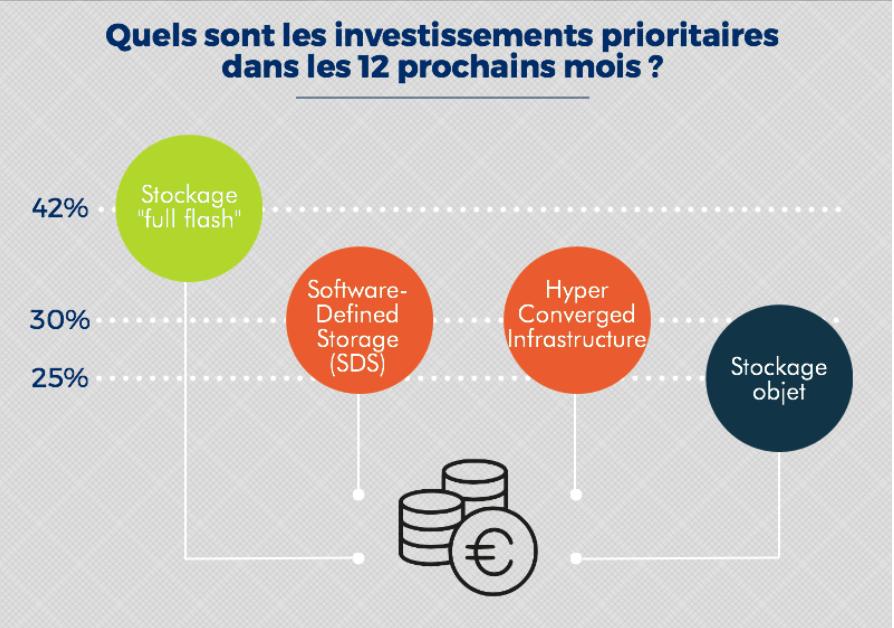 Les priorités d'investissements en matière de stockage de données. Source PAC, 02 2018.png