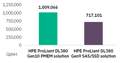 DL380PMEM_TPC-H.PNG