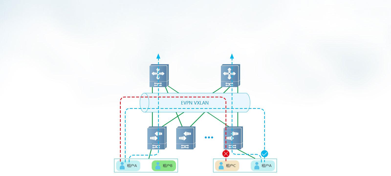 EVPN VXLAN: Anycast gateway? - Hewlett Packard Enterprise Community