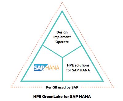 HPE GreenLake SAP HANA.PNG
