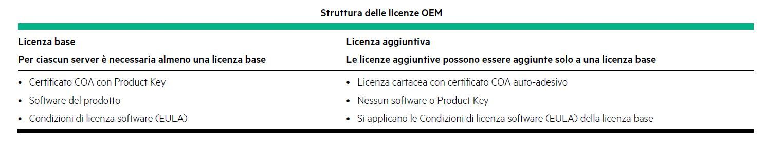 struttura licenze OEM.JPG