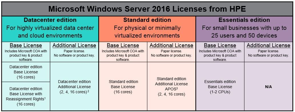 1. Windows Server 2016 Datacenter with reassignment licensing rights. Must be sold with a new ProLiant Server. These part numbers are a great option as they allow customers to reassign the OS license to another server.   2. Must be sold with Hardware. Cannot be reassigned to another Server. 3. Windows Server Standard Additional Licenses include expanded licensing rights (1) available for purchase After Point of Sale (APOS) to anyone who has already purchased a Base OS License from Hewlett Packard Enterprise and (2) the ability to reassign the licensing rights to another server with a Standard Base License of the same version. Base License Required: Windows Server 2016. Other rights and limitations are described on the license card.