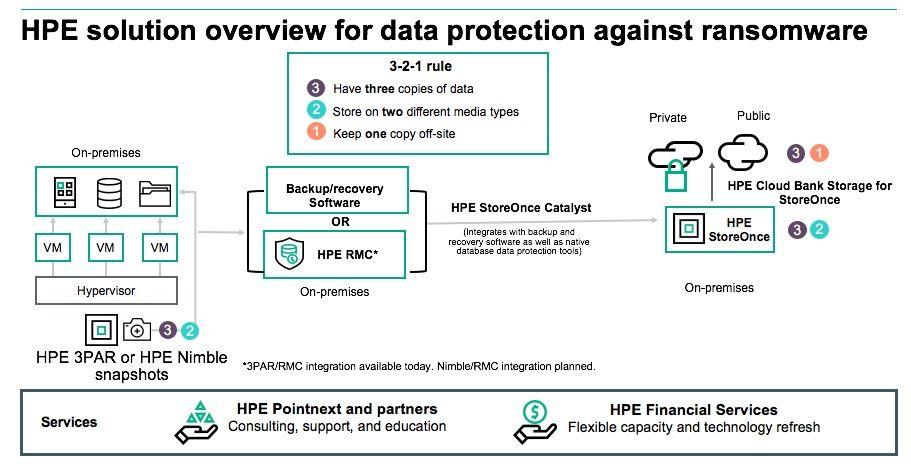 Data Protection Ransomware .jpg