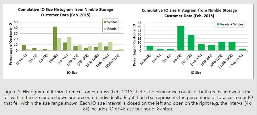 Storage Performance Benchmarks Are Useful – If You Read Them Carefully_Image01.jpg