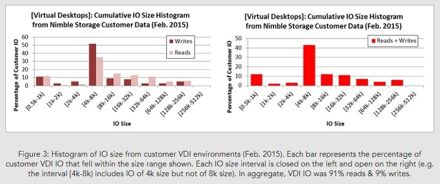 Storage Performance Benchmarks Are Useful – If You Read Them Carefully_Image03.jpg