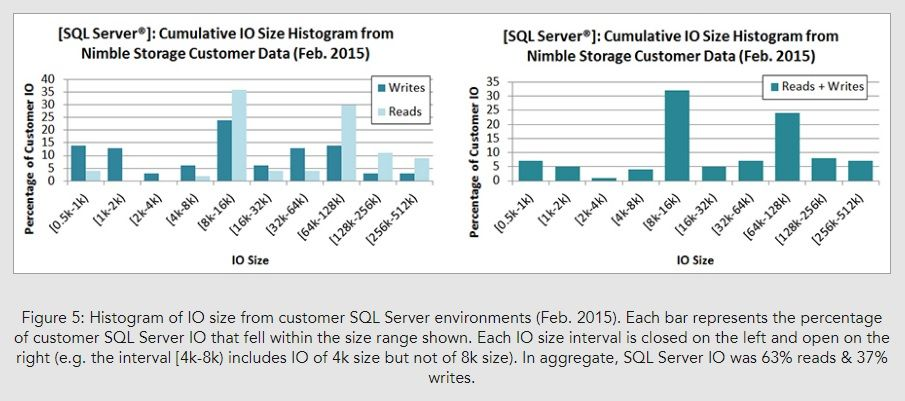 Storage Performance Benchmarks Are Useful – If You Read Them Carefully_Image05.jpg